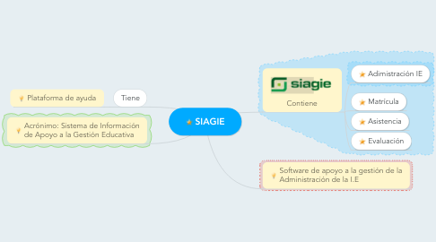 Mind Map: SIAGIE