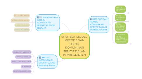 Mind Map: STRATEGI, MODEL, METODE DAN TEKNIK KOMUNIKASI EFEKTIF DALAM PEMBELAJARAN