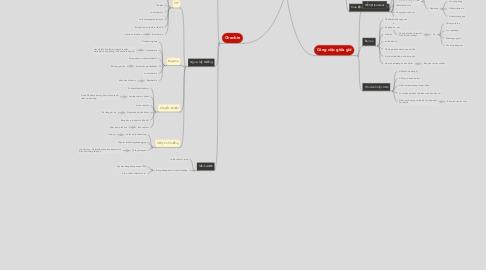 Mind Map: Check-list công việc
