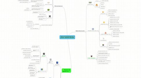 """Mind Map: Стратегия: Позиционирование вкачестве """"Сервисной компании"""""""
