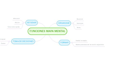 Mind Map: FUNCIONES MAPA MENTAL