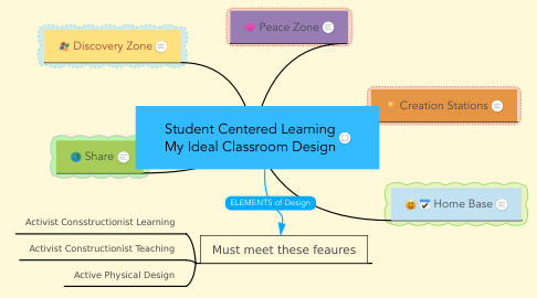 Student Centered Learning My Ideal Classroom Desi    | MindMeister