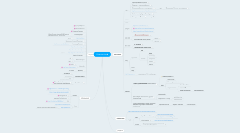Mind Map: Data scientist