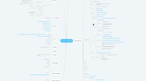 Mind Map: Software engineer
