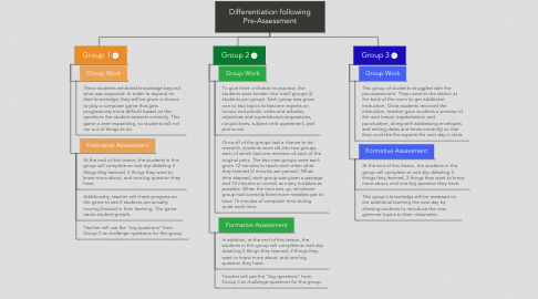 Mind Map: Differentiation following Pre-Assessment