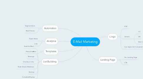 Mind Map: E-Mail Marketing