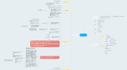 Mind Map: SEKAI TRAIN