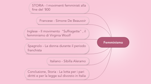 Mind Map: Femminismo