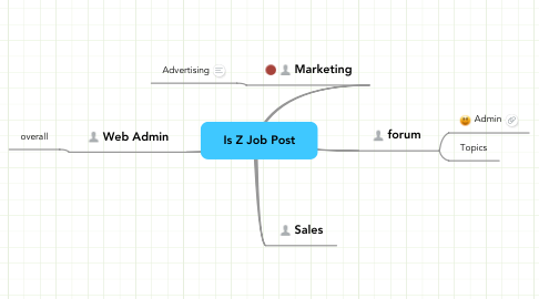 Mind Map: Is Z Job Post