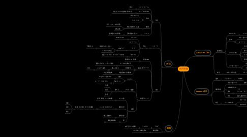 Mind Map: 3カ月計画