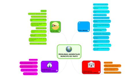 Mind Map: PROBLEMAS AMBIENTALES MUNICIPIO DE PASTO