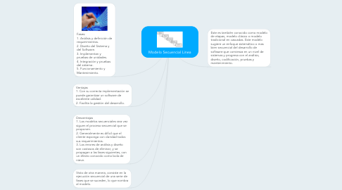 Mind Map: Modelo Secuencial Linea