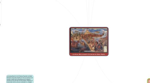 Mind Map: La vida en México durante el virreinato de Nueva España.