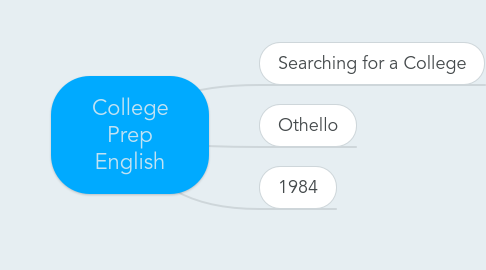 Mind Map: College Prep English