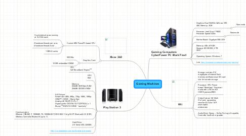 Mind Map: Gaming Machines