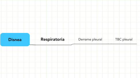 Mind Map: Disnea