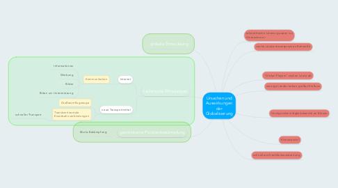 Mind Map: Ursachen und Auswirkungen der Globalisierung
