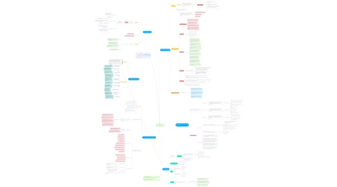 Mind Map: AUDITORIA I