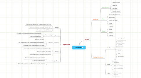 Mind Map: A.P. English