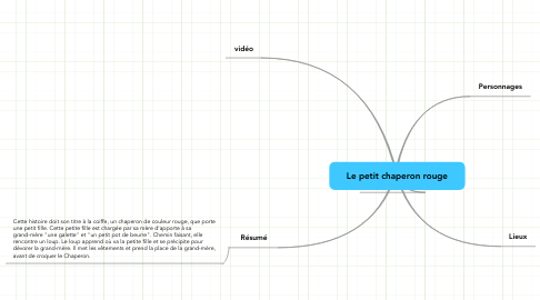 Mind Map: Le petit chaperon rouge
