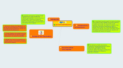 Mind Map: GESTION EMPRESARIAL