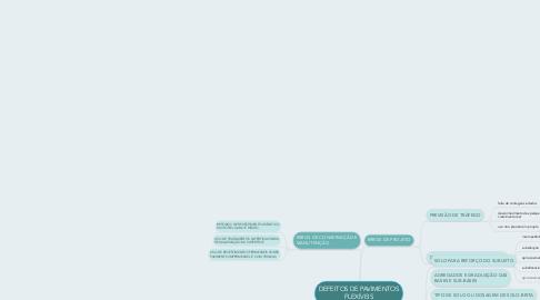 Mind Map: DEFEITOS DE PAVIMENTOS FLEXÍVEIS