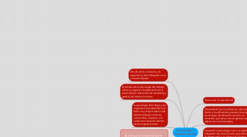 Mind Map: PSICOLOGÍA Y TRABAJO (ROLES)