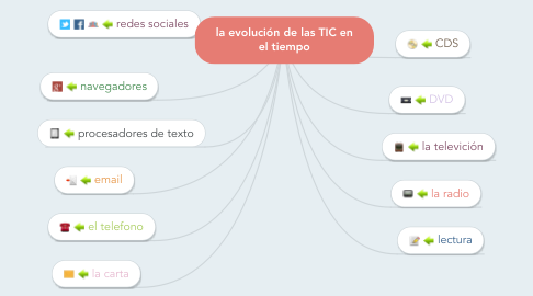 Mind Map: la evolución de las TIC en el tiempo