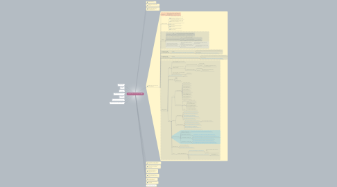 Mind Map: F6798: SEO Friendly VLP URLs