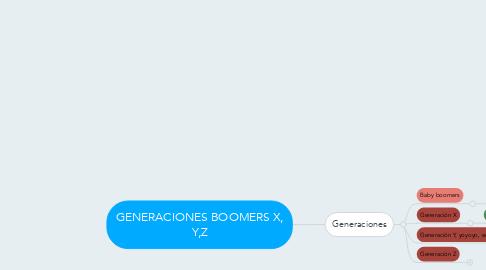Mind Map: GENERACIONES BOOMERS X, Y,Z