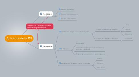 Mind Map: Aplicacion de la PDI