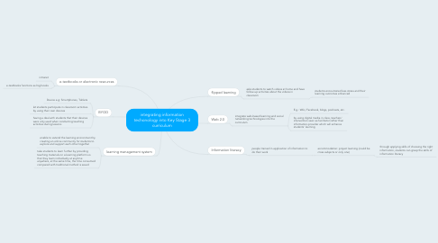 Mind Map: integrating information techonology into Key Stage 3 curriculum