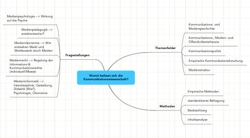 Mind Map: Womit befasst sich dieKommunikationswissenschaft?
