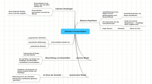Mind Map: Definition Kommunikation