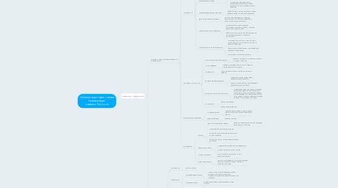 Mind Map: Целевая аудитория товара Развивающие коврикиTiny Love