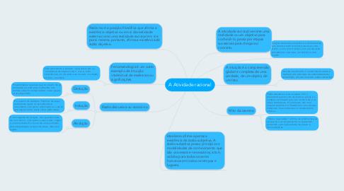Mind Map: A Atividade racional