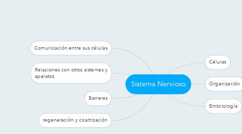 Mind Map: Sistema Nervioso