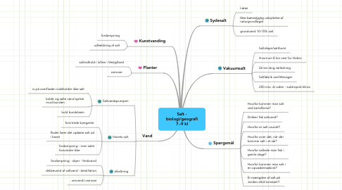 Mind Map: Salt -