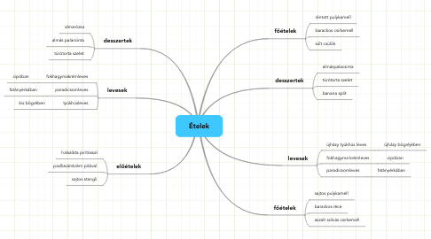 Mind Map: Ételek