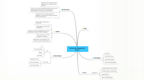 Mind Map: Community Engagement:  Phase 1