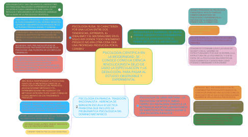 Mind Map: PSICOLOGÍA CIENTÍFICA EN LA MODERNIDAD. SE CONOCE COMO LA CIENCIA REVOLUCIONISTA DEJO DE LADO LA ESPECULACIÓN Y LA DEDUCCIÓN. PARA PASAR AL ESTUDIO OBSERVABLE Y EXPERIMENTAL