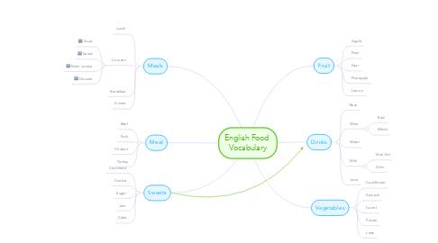 Mind Map: English Food Vocabulary