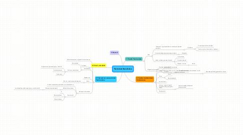 Mind Map: Yammer-koulutus