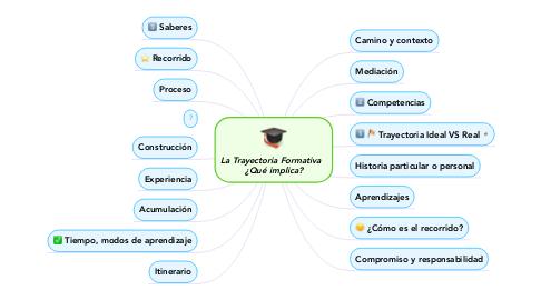 Mind Map: La Trayectoria Formativa  ¿Qué implica?