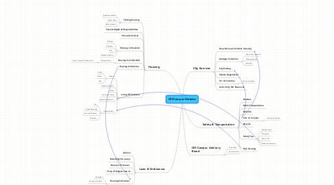 Mind Map: Off-Campus Website