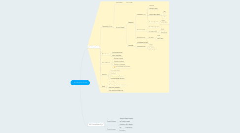 Mind Map: The Road to Gold