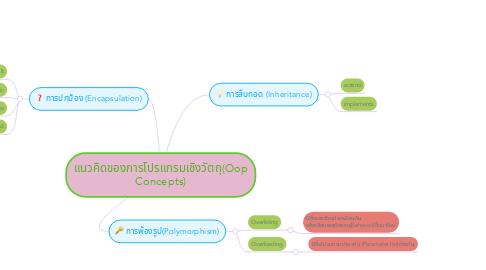 Mind Map: แนวคิดของการโปรแกรมเชิงวัตถุ(Oop Concepts)