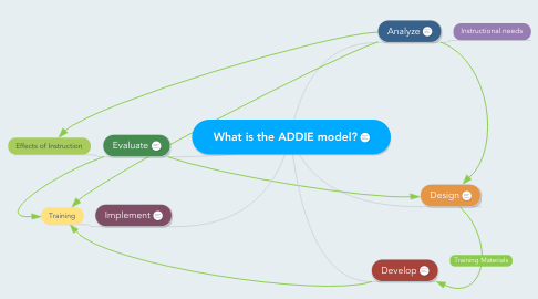 Mind Map: What is the ADDIE model?