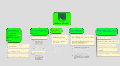 Mind Map: Destilación del Crudo