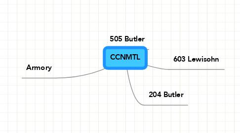 Mind Map: CCNMTL